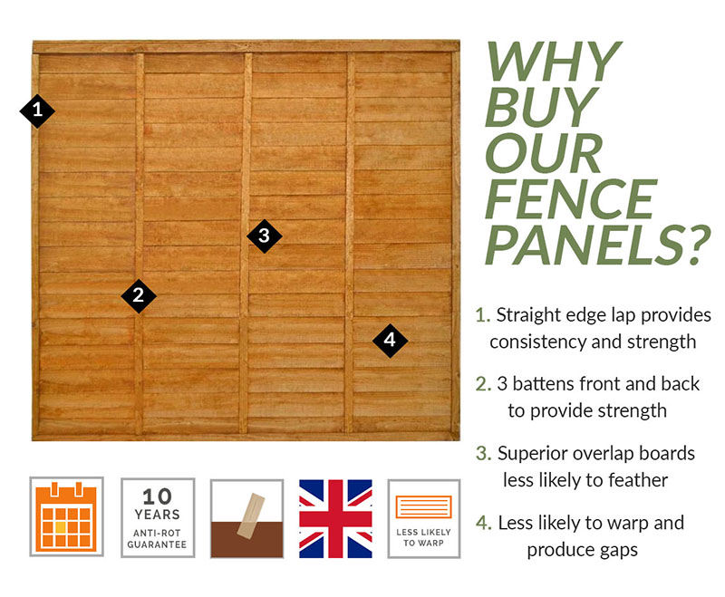 Why buy a dip treated fence panel?