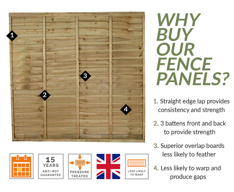 Why buy a pressure treated fence panel?
